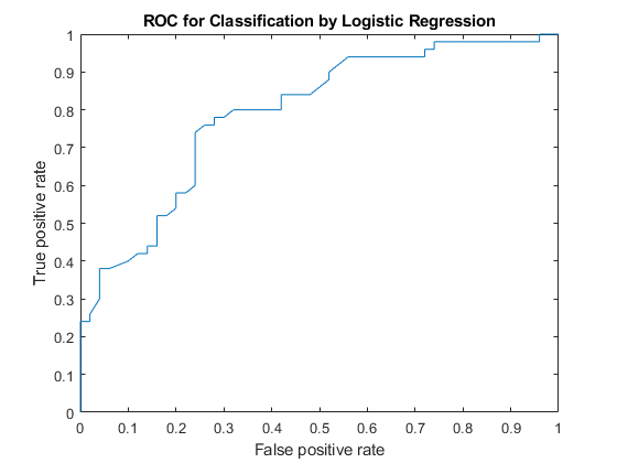Receiver operating characteristic (ROC) curve or other