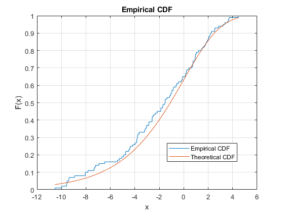 Empirical cumulative distribution function (cdf) plot