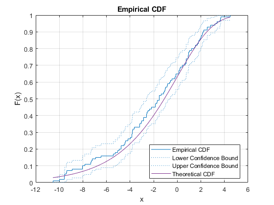Empirical cumulative distribution function (cdf) plot - MATLAB cdfplot