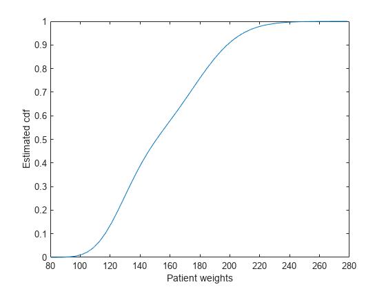cumulative density function pdf free