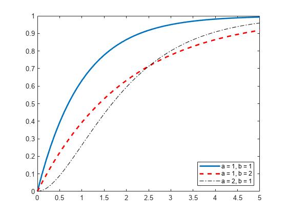 Cumulative distribution function - MATLAB cdf