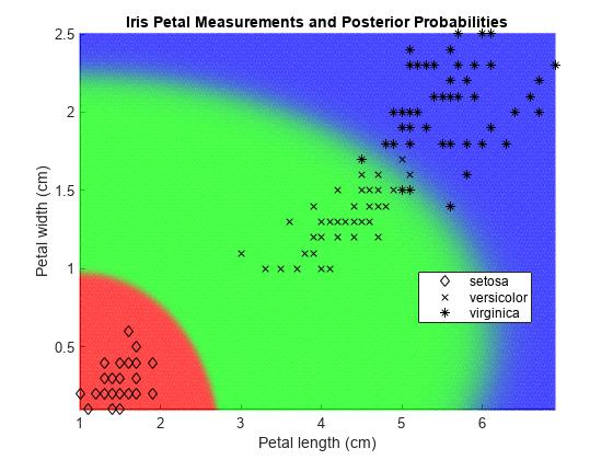 Predict labels using naive Bayes classification model - MATLAB