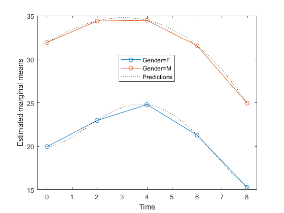Compute predicted values given predictor values - MATLAB