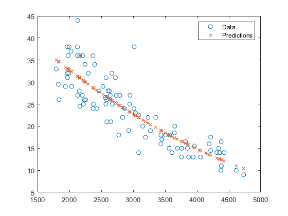 Predict responses of linear regression model - MATLAB predict