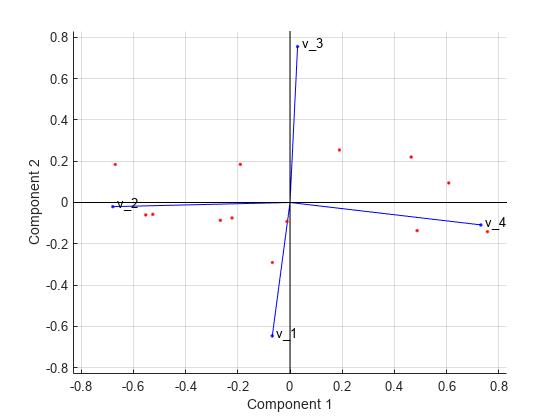 Principal component analysis of raw data - MATLAB pca