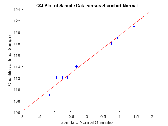 Quantile quantile plot matlab qqplot the plot produces an approximately straight line suggesting that the gas prices follow a normal distribution ccuart Gallery