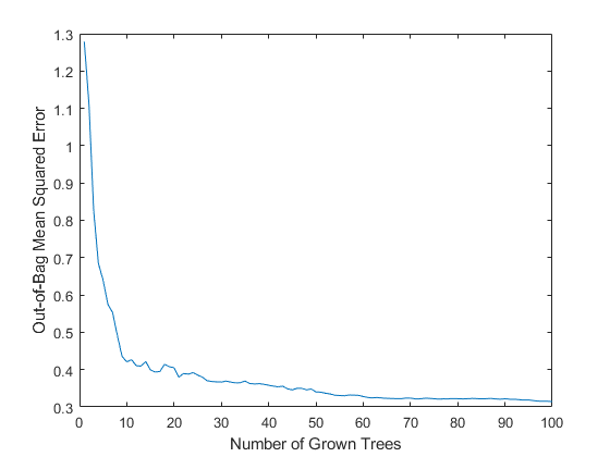 Bootstrap Aggregation (Bagging) of Regression Trees Using