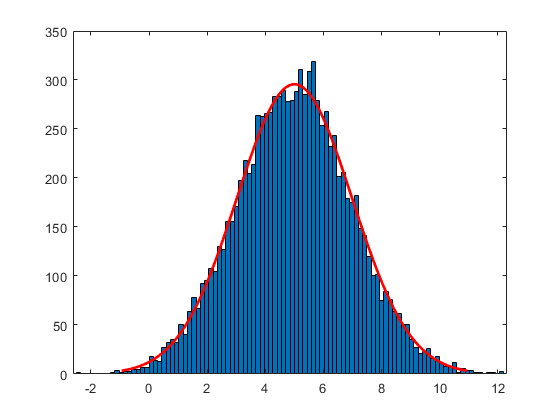 Lognormal Distribution - MATLAB & Simulink