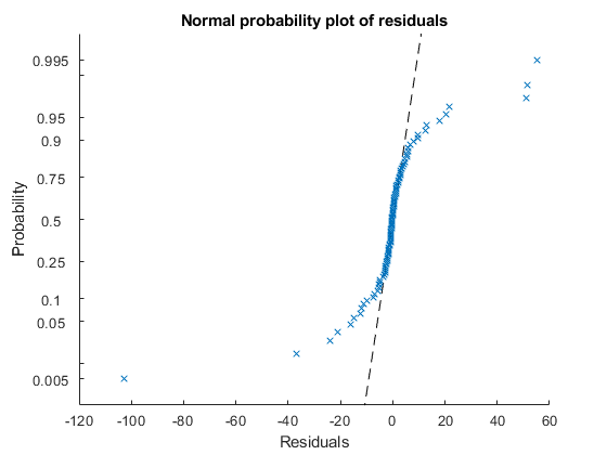 Plot residuals of generalized linear regression model - MATLAB