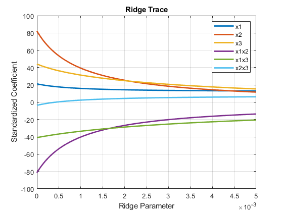 Ridge regression - MATLAB ridge