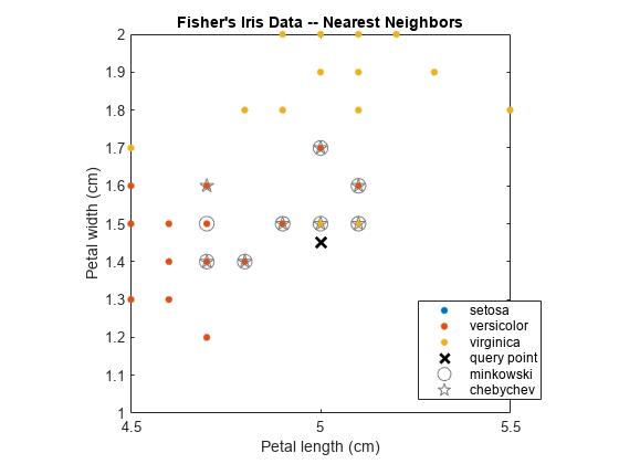 Find k-nearest neighbors using searcher object - MATLAB