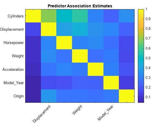 Select Predictors for Random Forests - MATLAB & Simulink