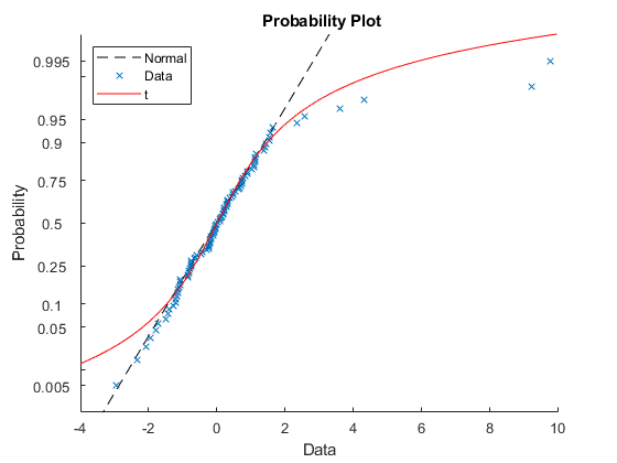 how to plot cdf curve in matlab from pdf