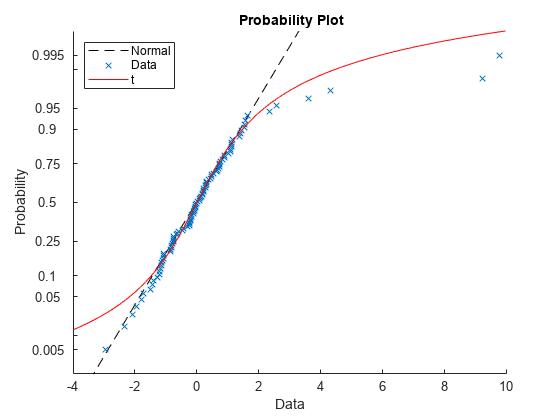 Probability plots - MATLAB probplot