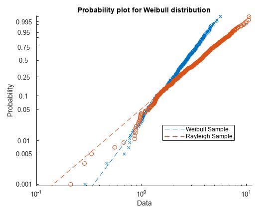 Probability plots matlab probplot figure probplotweibullx1 x2 legendweibull samplerayleigh samplelocationbest fandeluxe Choice Image