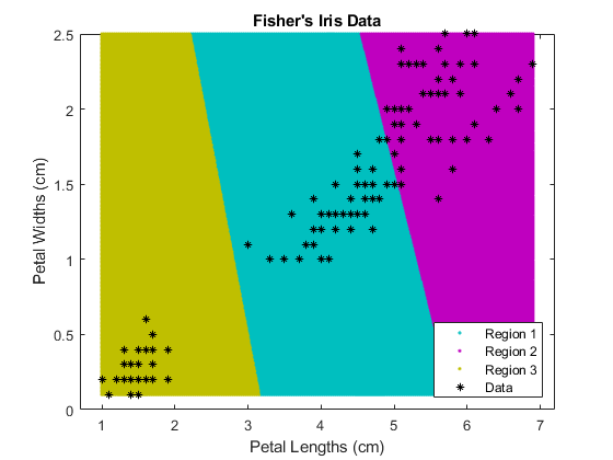 k-means clustering - MATLAB kmeans