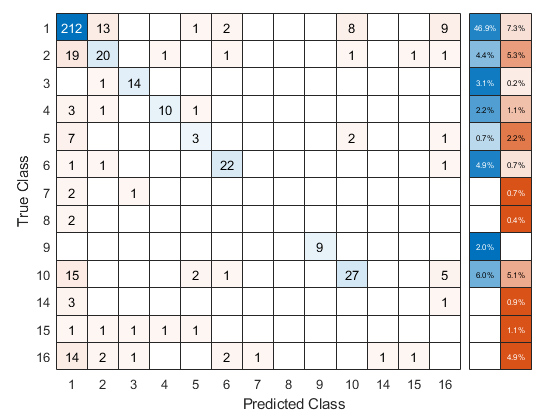 Ensemble learning template - MATLAB templateEnsemble