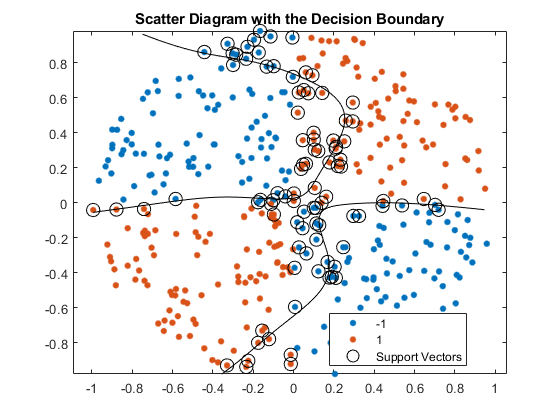 🔥 Support Vector Machines for Binary Classification