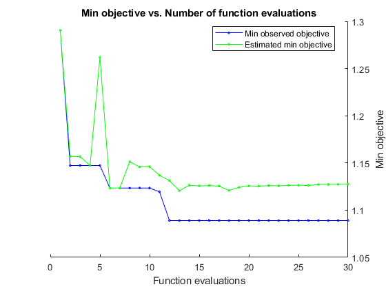 Tune Random Forest Using Quantile Error and Bayesian