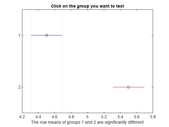 Multiple comparison test - MATLAB multcompare