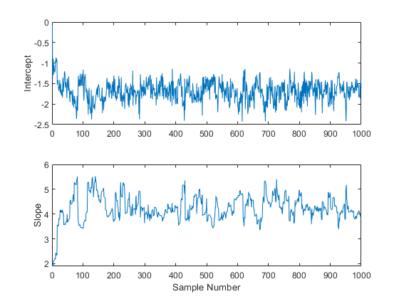 Bayesian Analysis for a Logistic Regression Model - MATLAB