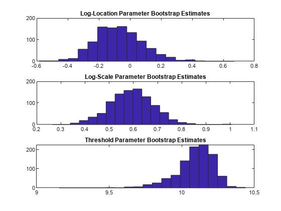 Probability Distributions - MATLAB & Simulink