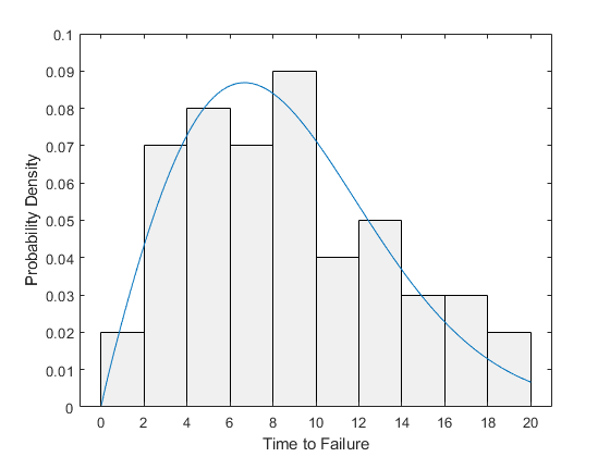 Probability Distributions - MATLAB & Simulink