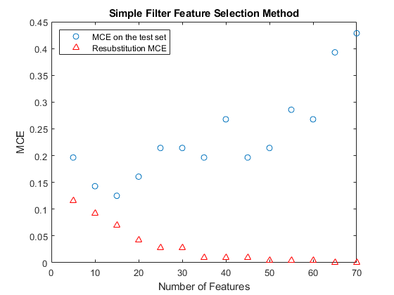 Selecting Features for Classifying High-dimensional Data