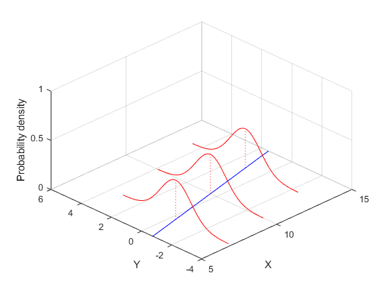 Fitting Data with Generalized Linear Models - MATLAB