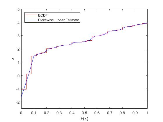 Nonparametric Estimates of Cumulative Distribution Functions