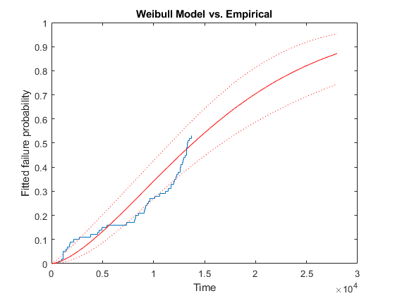 Analyzing Survival or Reliability Data - MATLAB & Simulink Example