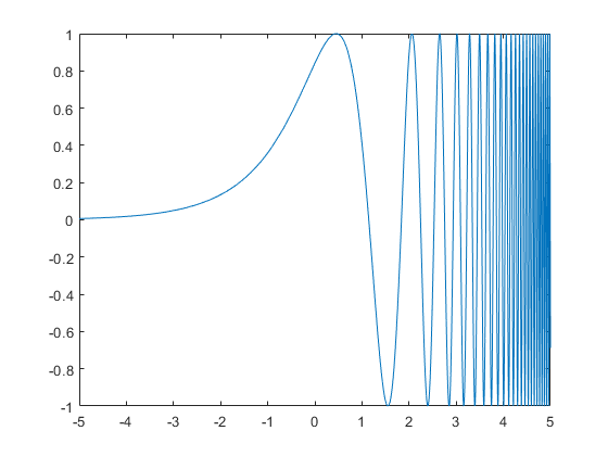 Analytical Plotting with Symbolic Math Toolbox - MATLAB