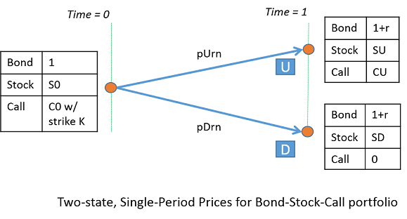 Explore Single Period Asset Arbitrage Matlab Simulink Example