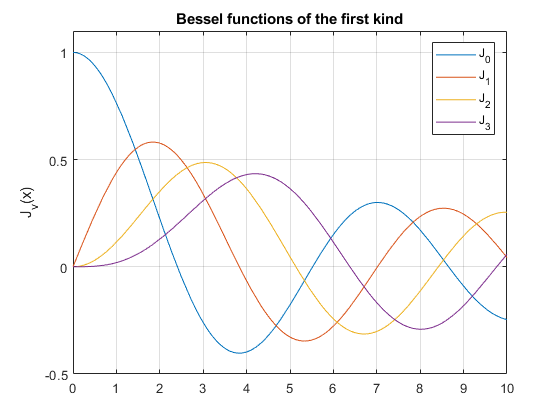Bessel Function Of The First Kind For Symbolic Expressions
