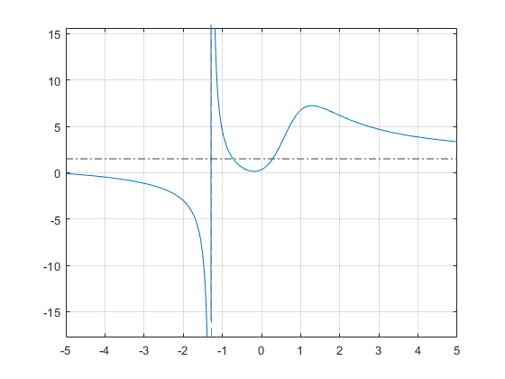 Differentiation matlab simulink example to find the horizontal asymptote compute the limits of f for x approaching positive and negative infinities the horizontal asymptote is y 32 ccuart Images
