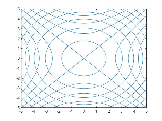 Define Symbolic Equation Matlab Eq