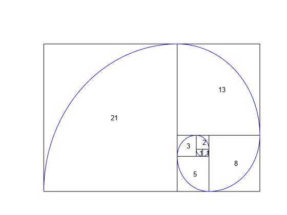 Fibonacci numbers - MATLAB fibonacci