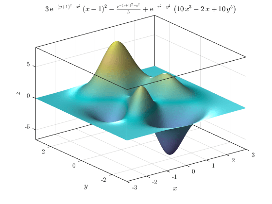 Plot 3-D surface - MATLAB fsurf