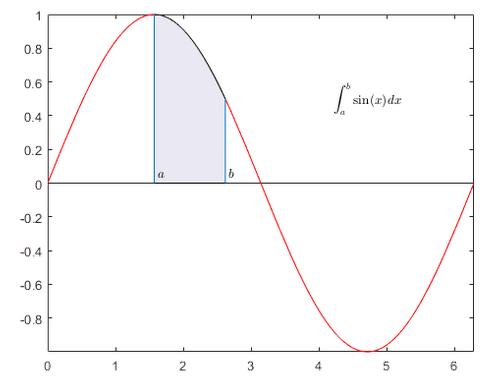 Integration - MATLAB & Simulink Example