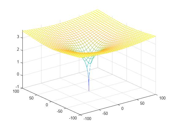 Lambert W function - MATLAB lambertw