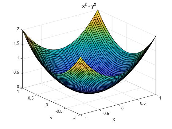 Plot 3-D surface - MATLAB ezsurf