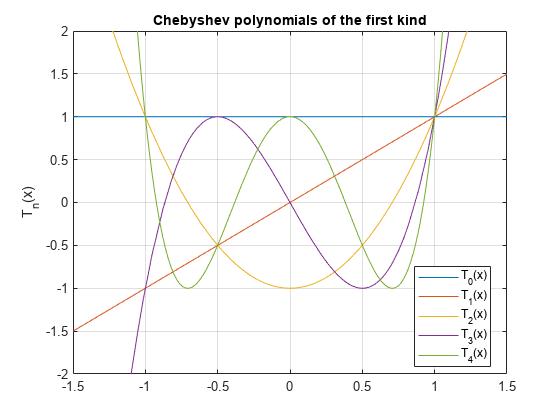Chebyshev polynomials of the first kind - MATLAB chebyshevT