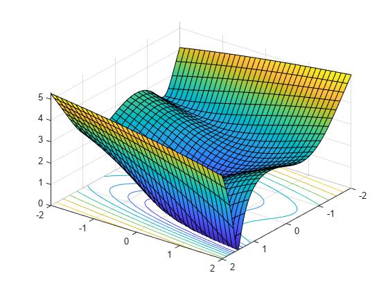 Using Symbolic Mathematics With Optimization Toolbox Solvers