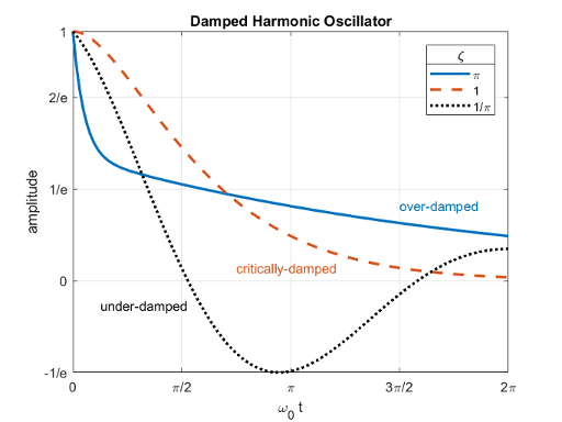 The Physics of the Damped Harmonic Oscillator - MATLAB ...