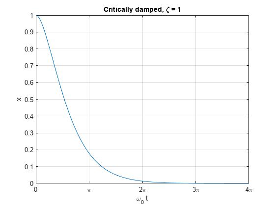 The Physics of the Damped Harmonic Oscillator - MATLAB