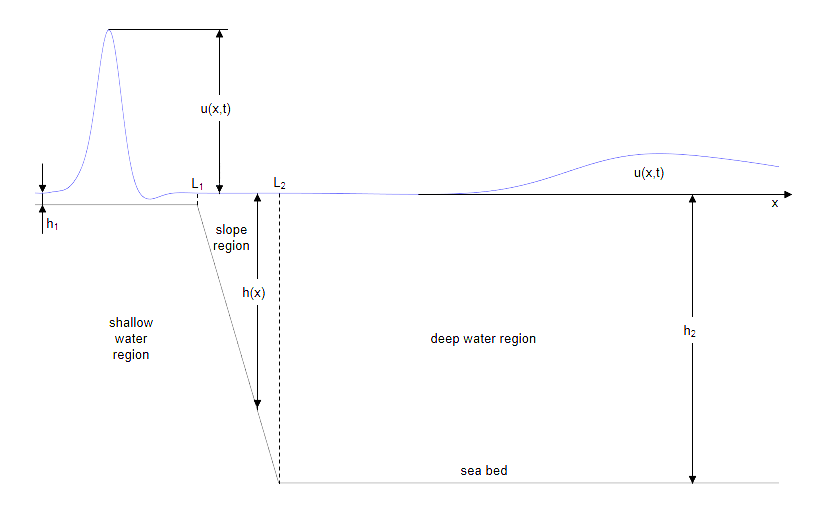 Solving Partial Differential Equations - MATLAB & Simulink Example