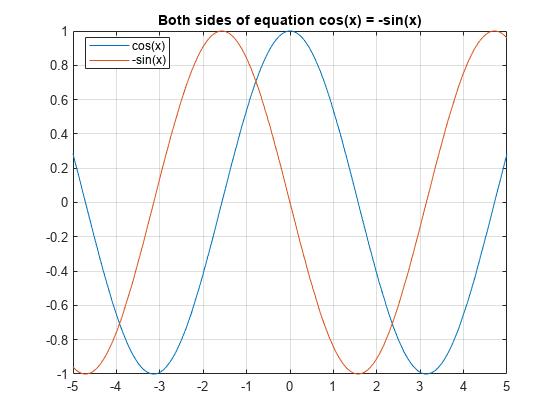 Solve Algebraic Equation - MATLAB & Simulink