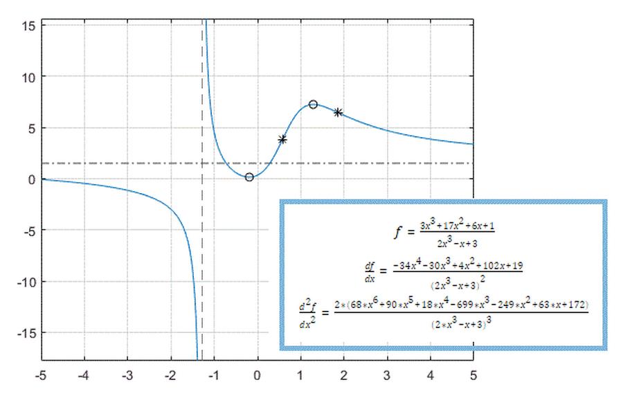 Calculus - MATLAB & Simulink