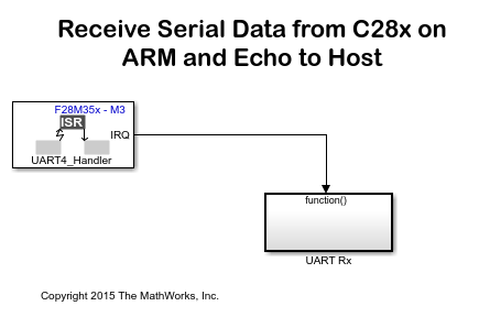 Aducm361 moreover Processori besides Serial Data  munication On F28m3x Concerto Between Arm C28x And The Host  puter additionally Masterkeys Pros Rgb together with  on cortex m3 processor