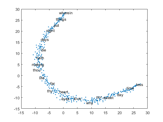 Train word embedding - MATLAB trainWordEmbedding